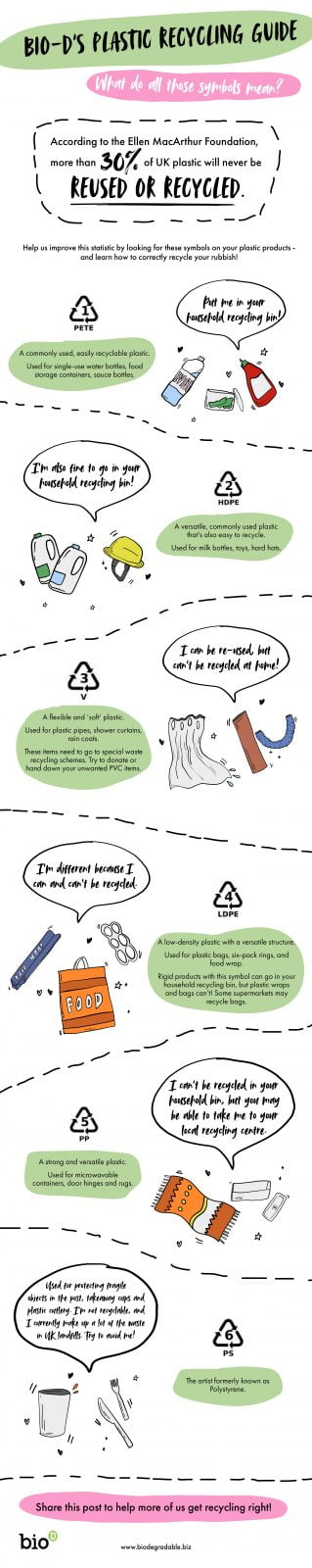 Recycling jargon buster infographic