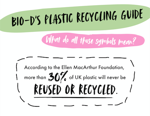 Plastic recycling solved: What the symbols mean